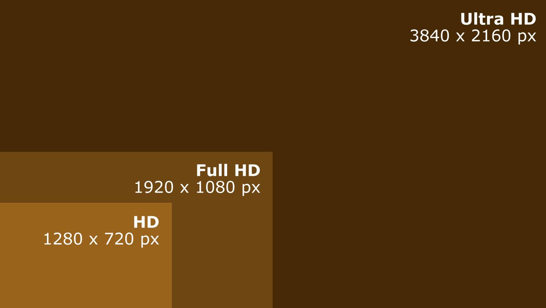 HD, Full HD, Ultra HD Auflösungen Vergleich