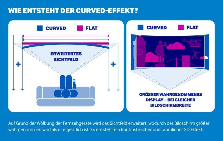 wie entsteht der curved effekt