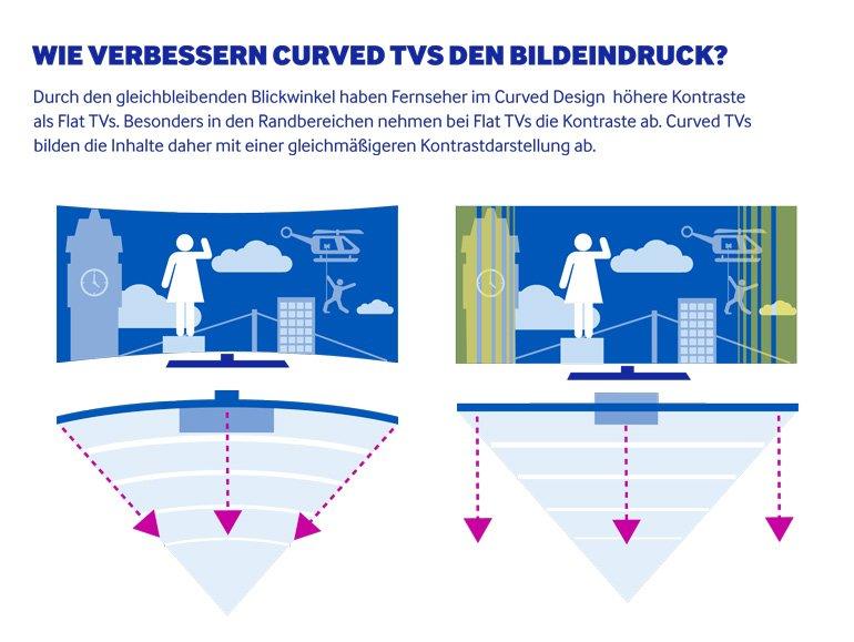 wie verbessern curved tvs den bildeindruck